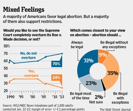 Record-High-Support-for-Abortion-1